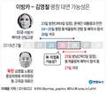 """이방카-김영철 평창 대면 가능성은, """"북미접촉 계획 없을 것"""""""
