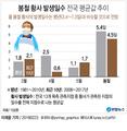 """기상청 """"봄철 황사 발생일수 평년과 비슷"""""""