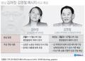 [고침] 방남 김여정·김영철 메시지 예상 비교