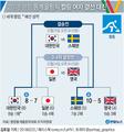 2018 평창 동계올림픽 컬링 여자 결승 진출