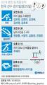 한국 선수 경기일정(25일)