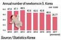 Annual number of newborns in S. Korea