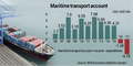 S. Korea logs record maritime transport deficit in 2017