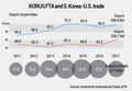 S. Korea's trade surplus with U.S. drops by US$8 bln in 2 years