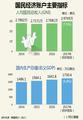 韩2017年国民经济账户主要指标