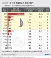 환율조작국 칼날 피한 한국…'외환시장 개입 공개' 숙제 남아
