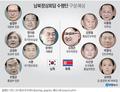남북정상회담 수행단 구성 예상