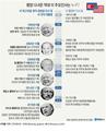 18년만에 최고위급 방북, 평양 다녀온 역대 미 주요인사들은?