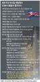 북한 주요 미사일 개발에서 ICBM 시험발사 중지까지