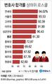 변호사시험 합격률 연세대-서울대-고려대 순