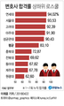 [고침] 그래픽(변호사시험 합격률 연세대-서울대-고려대 순)