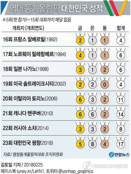 (الأولمبياد) كوريا الجنوبية تفوز بـ 17 ميدالية متنوعة في 6 رياضات في أولمبياد بيونغ تشانغ