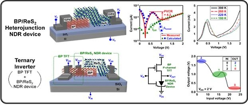 Scientists develop semiconductor technology based on ternary system