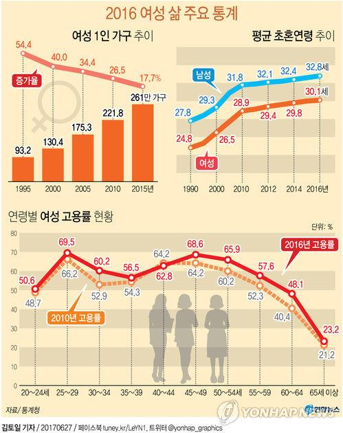 More Korean women live alone, think less about marriage
