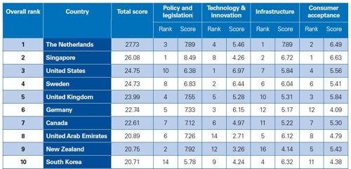 S. Korea ranks 10th worldwide in autonomous vehicle readiness index