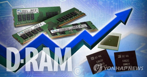 DRAM chip market forecast to grow over 30 pct this year: DRAMeXchange