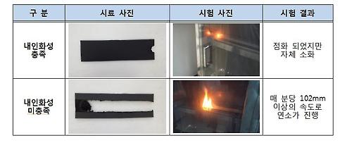"""""""인터넷 판매 자동차 가죽 시트 커버 7개중 6개 불에 취약"""""""