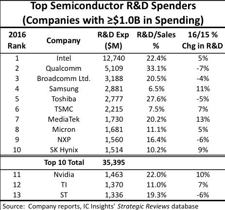 삼성, 작년 반도체 R&D 투자 4위…SK하이닉스 10위