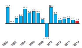 불확실성에 떤 세계경제…교역량 증가율, 금융위기 이후 최저