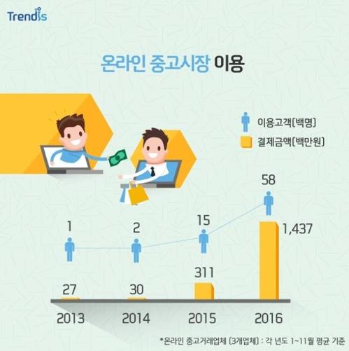 빌리거나 중고품 쓰거나…'소유→공유'로 소비문화 변화