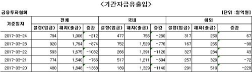 국내 주식형펀드 환매 줄이어…'9일째 자금이탈'
