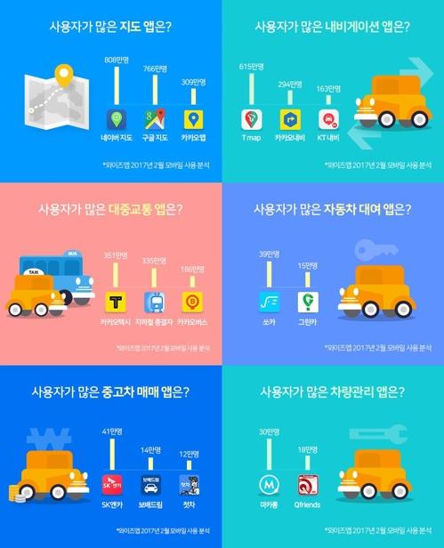 지도 앱은 네이버·구글 경합…교통 앱 1위는 카카오 택시