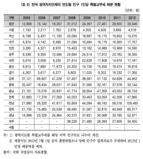 """특별교부세 '정치적 배분'…""""여당·재선 지자체장 더 받아"""""""