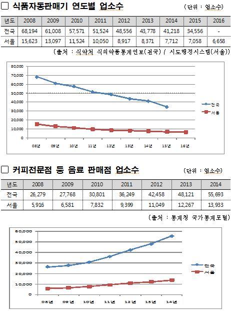 '아메리카노' 열풍…서울시내 자판기 8년 새 57% 줄어