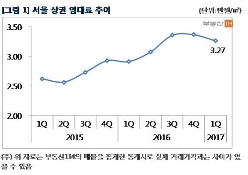 서울 상권 '사드 쇼크'…1분기 상가 임대료 3% 하락