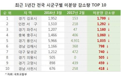 개발 호재 갖춘 김포, 1년새 미분양주택 가장 많이 줄어