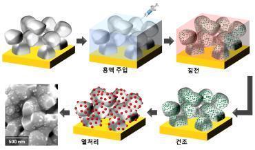 나노 촉매 붙인 전극 공정 개발…연료전지 성능 2배↑