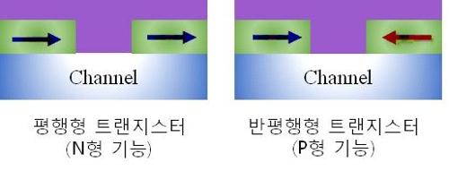 KIST, 스핀 트랜지스터로 초저전력 논리소자 구현