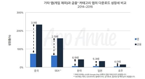 한국 금융앱 상위 10개 실행횟수 작년 80억건…아태지역 1위