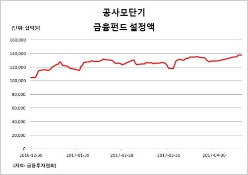 '증시 부동자금' MMF 137조6천억원…'사상최대'