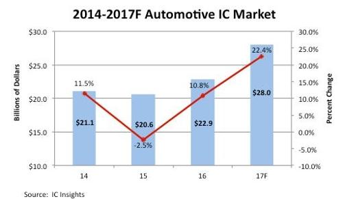 자동차용 반도차 시장 올해 다시 비약…22% 성장