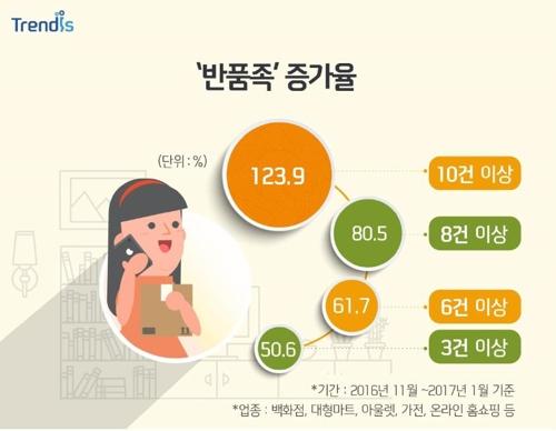 모바일 쇼핑시대 '반품족' 급증…3040세대 여성이 47%