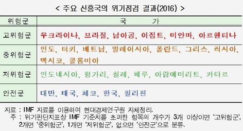 """""""한국, 신흥국 중 경제 안전하지만 위험 노출도는 커"""""""