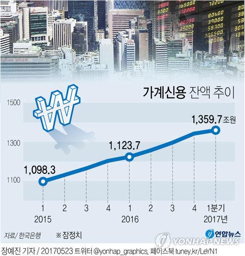 """금융硏 """"가계부채 억제 위한 LTV·DTI 강화 고려해야"""""""