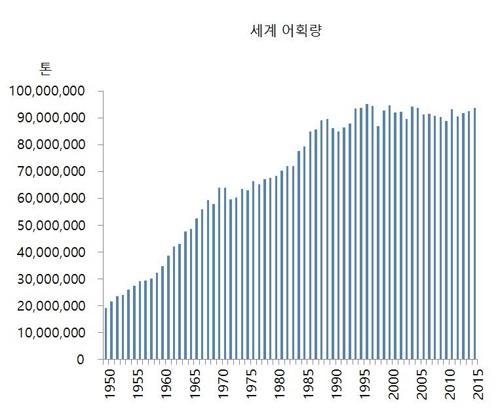 """바다도 휴식 필요…세계은행 """"5년 조업중단, 수산자원 되살려"""""""