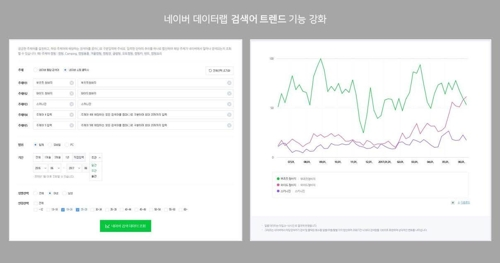 """네이버, 검색어 트렌드 기능 강화…""""쇼핑몰 사업자에 유용"""""""