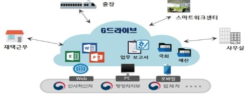 공무원도 클라우드에 자료 저장…'G드라이브'로 스마트 행정