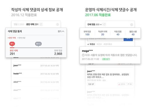 네이버, 삭제 댓글 통계도 공개…'댓글접기' 기능 추가
