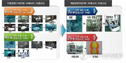 전남도·부산시 특수탄성 소재산업 육성 손잡았다