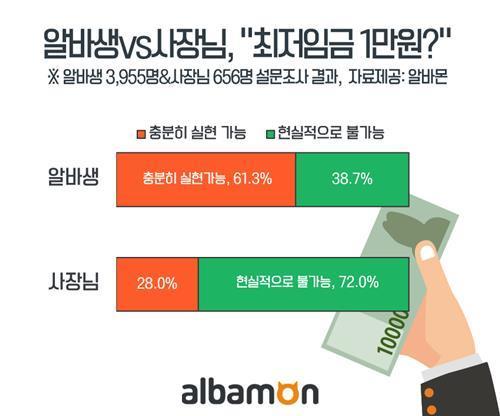 """알바생 절반 """"최저임금 인상으로 일자리 축소 걱정"""""""