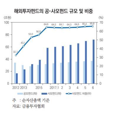 """""""국민연금 해외투자 44%가 부동산…쏠림 경계해야"""""""