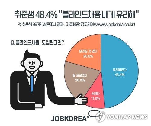 """""""직무 능력만 본다""""…전북도 산하기관 9월부터 블라인드 채용"""