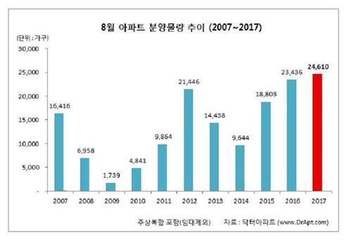 8월 아파트 2만4천가구 분양…2001년 이후 최대