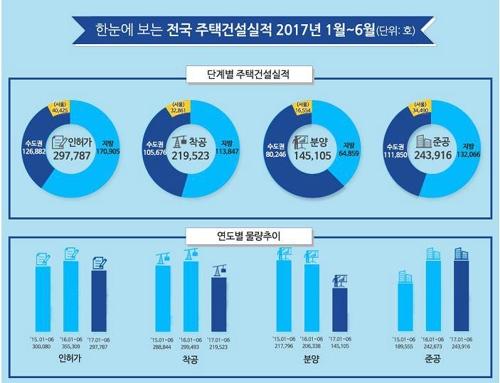 '부동산규제·장미대선' 상반기 주택 인허가 15%·분양 30%↓