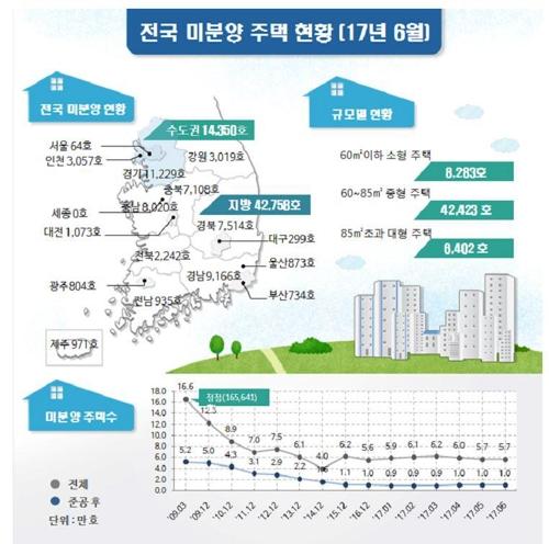 지난달말 서울 미분양 64호만 남아…13년7개월 만 최저치