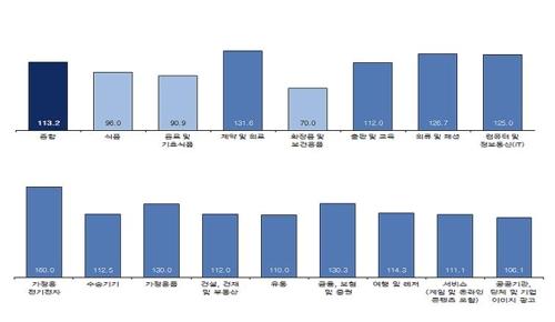 """코바코 """"9월 광고시장, 여름 비수기 벗어나 상승세 전망"""""""